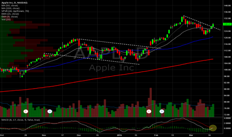 AAPL: Apple Daily. Clearing DTL