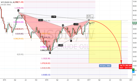 USOIL: USOIL... The bearish Gartley pattern !!