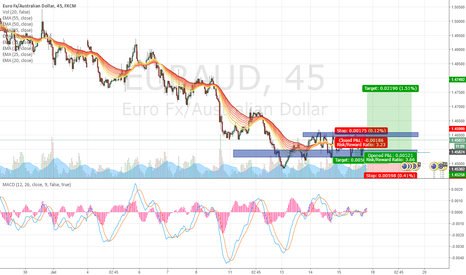 EURAUD: still un-stable