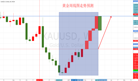 XAUUSD: Prediction of gold weekly chart
