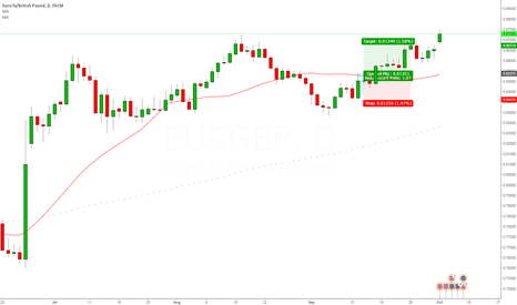 EURGBP: Change in Sentiment EURGBP Daily