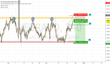 EURAUD: Bouncing off the Ceiling Again?