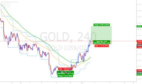GOLD: GOLD bullish