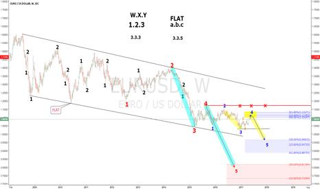 EURUSD: EURUSD Elliot wave analysis.