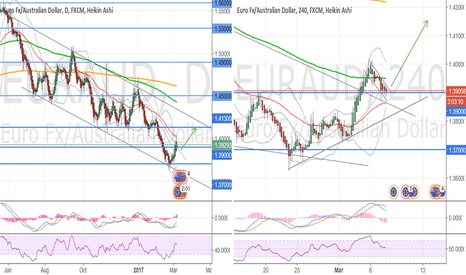 EURAUD: Prepare all your monitions