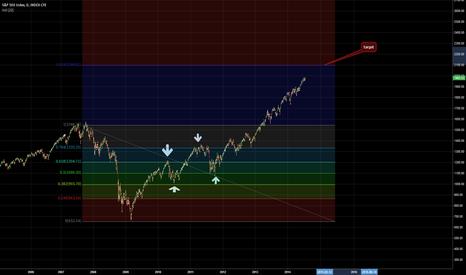 SPX: S&P 500 target price