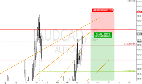 AUDCAD: AUDCAD SELL IDEA @ 1.02666