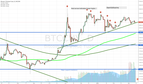 BTCCNY: Bitcoin price under pressure, at the edge of ascending trendline