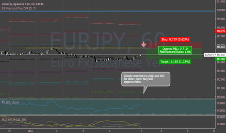 EURJPY: EURJPY Sideways But to Go Short Once Price Bounces Down @115.55