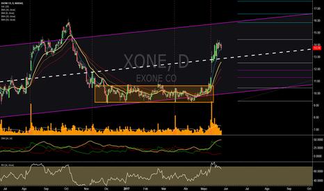 XONE: Saliendo de Rounded Bottom
