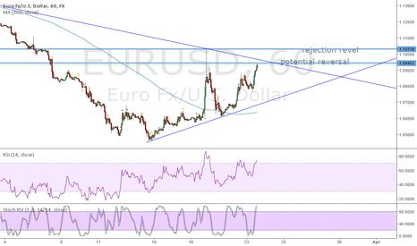 EURUSD: eurusd Reversal point