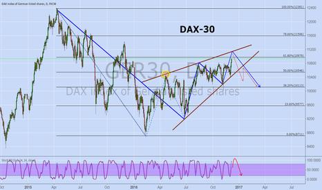 GER30: DAX-30