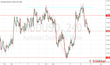 AUDUSD: H&S pattern within' H&S pattern?... 4HR AUD/USD Analysis