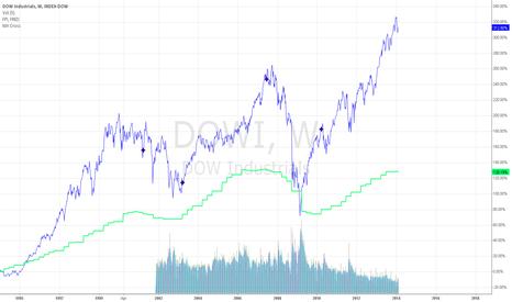 DOWI: DOW vs CAPEX