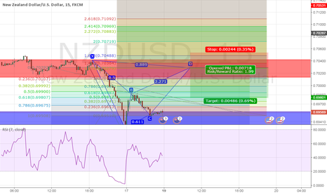 NZDUSD: Potential Bearish Bat