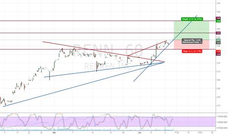 RENN: Price Action on Pump