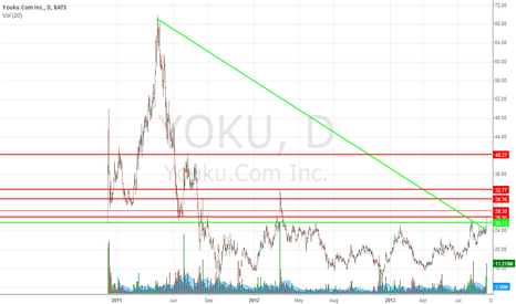 YOKU: Strong TL breakout with Strong volume. Support/Resistance lines.