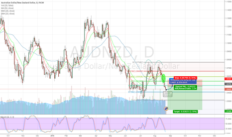 AUDNZD: Double top AUDNZD?