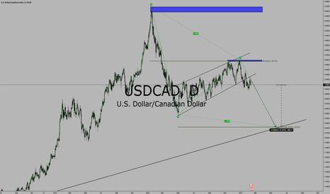 USDCAD: USD/CAD BEARISH FLAG
