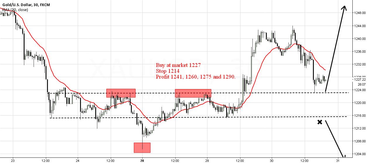 Gold Buy Setup