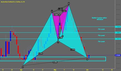 AUDUSD: AUDUSD Bullish Cypher (Notes on chart)
