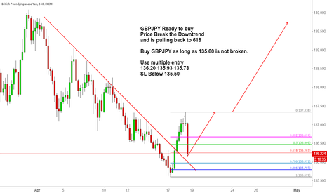 GBPJPY: GBPJPY Ready to buy the pull back