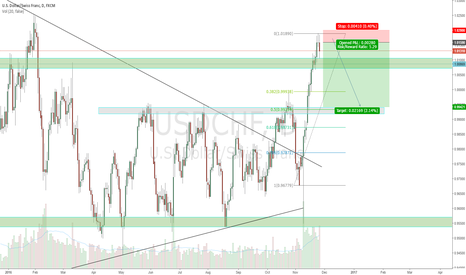 USDCHF: Taking advantage of bullbacks