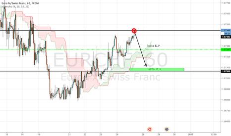 EURCHF: EURО как инструмент спекулянтов