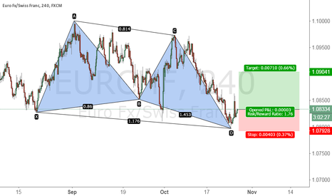 EURCHF: EURCHF 4HR chart bullish butterflly