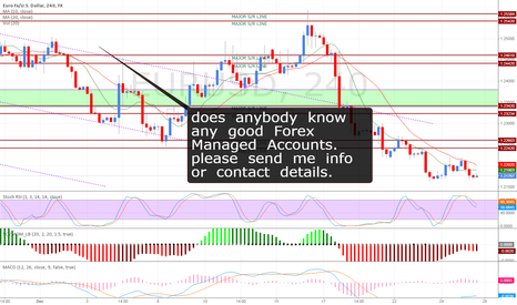 EURUSD: forex managed accounts??