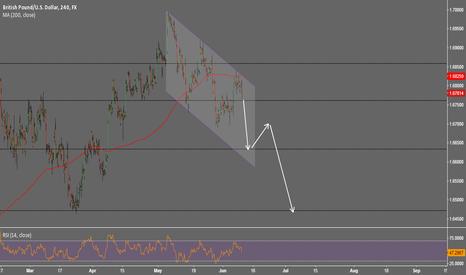 GBPUSD: FX GBP/USD Short