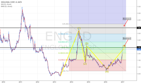ENG: Corrective wave from down trend.