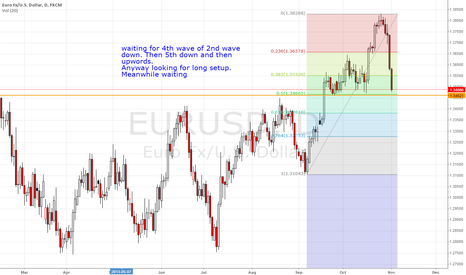 EURUSD: waiting for completing correlation