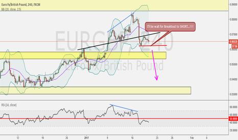 EURGBP: Just Wait for Success Breakout...!!!!