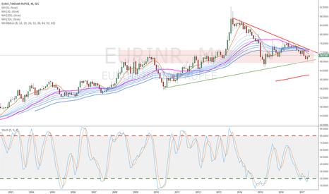 EURINR: $EUR/INR