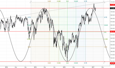 ISF: Will the FTSE drop?