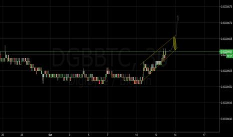 DGBBTC: DGB-Bullish
