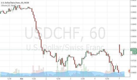 USDCHF: Закрыие гэпа по USD/CHF