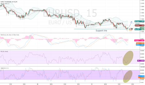 EURUSD: this what will happen next 60 min's