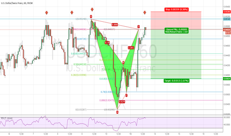 USDCHF: USDCHF H1 BEARISH BAT PATTERN COMPLETED at Resistance level!!!