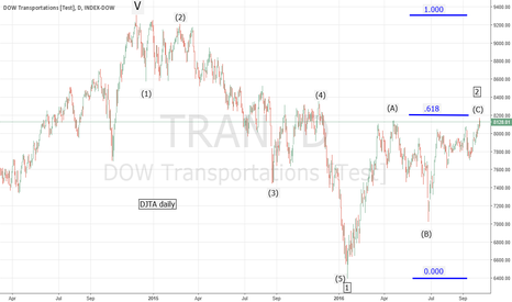 TRAN: DJTA confirms important secondary top