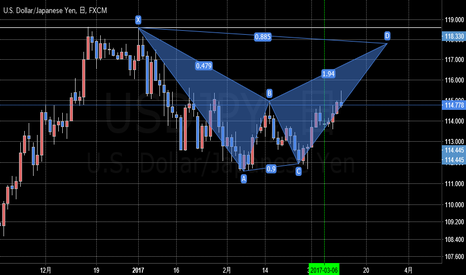 USDJPY: ドル円 バットパターンの完成待ち?それとも更に突き抜ける?