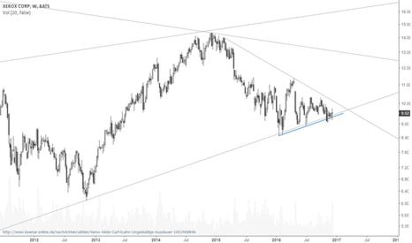 XRX: BUY Xerox targeting the 15-16 price area
