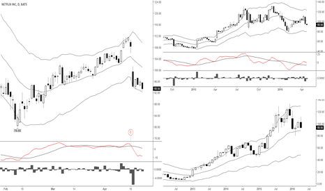 NFLX: Another drop?