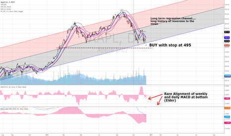 AAPL: Ideal BUY for Apple