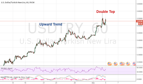 USDTRY: USDTRY Simple Double Top Trade