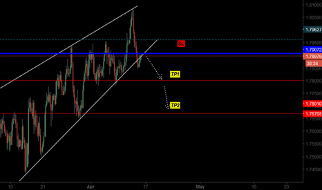 GBPNZD: Sell step for GBP NZD