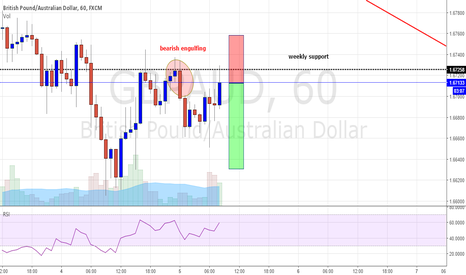 GBPAUD: 1H GBPAUD broken structure and retested W Support 3 timed