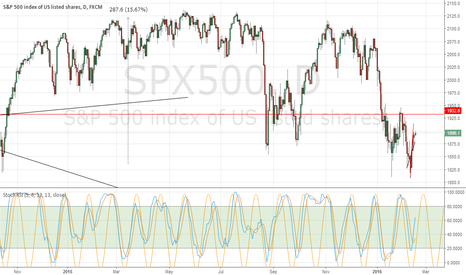 SPX500: Daily chart SPX Stoch RSI has been very regular.