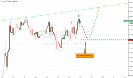 EURUSD: 3 drives on lower time